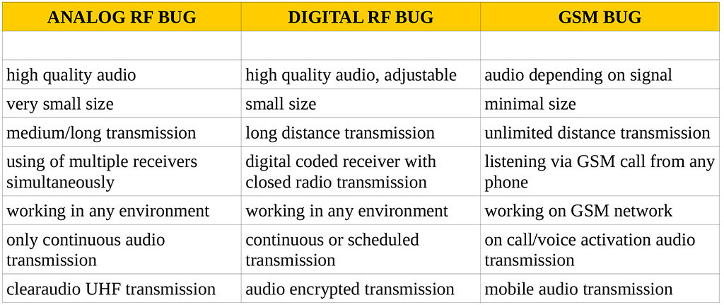 bug-transmitters-features