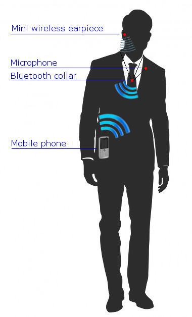 Would you talk on a cellphone without being noticed? Now you can, with an inductive micro earpiece!