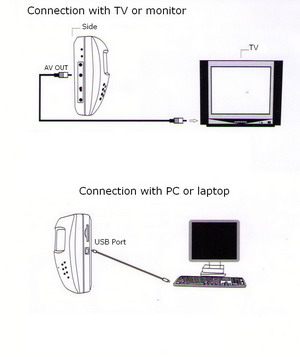 Digital video recorder connection with monitors